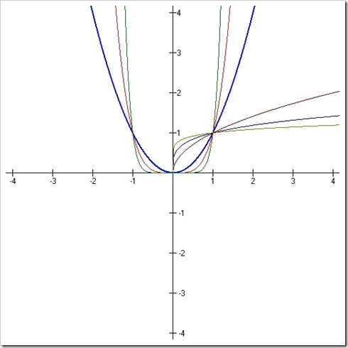 exponential functions2