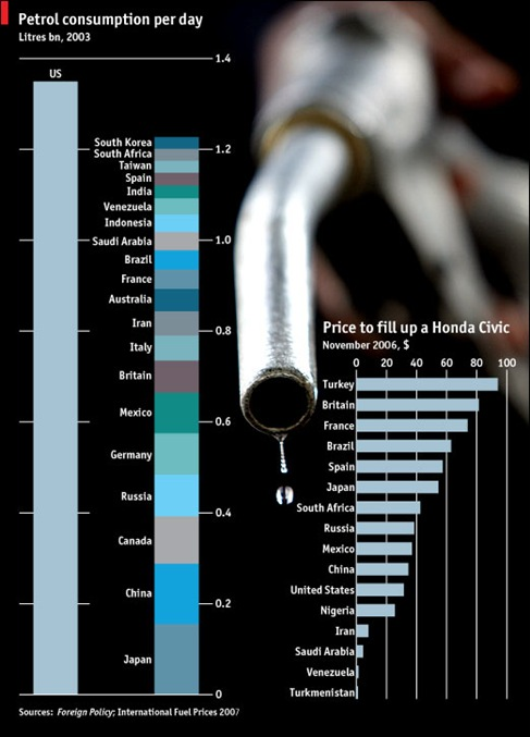 petrol_demand_by_nation