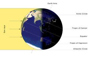 Diagram of the winter solstice